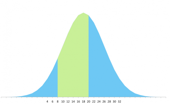 This is the distribution curve for the Cambie dress from Sewaholic Patterns. About 49% of the population can use this pattern. The pattern makers used 9 sizes to get that range.
